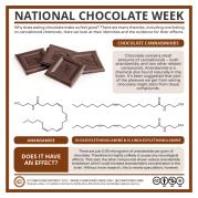 National-Chocolate-Week